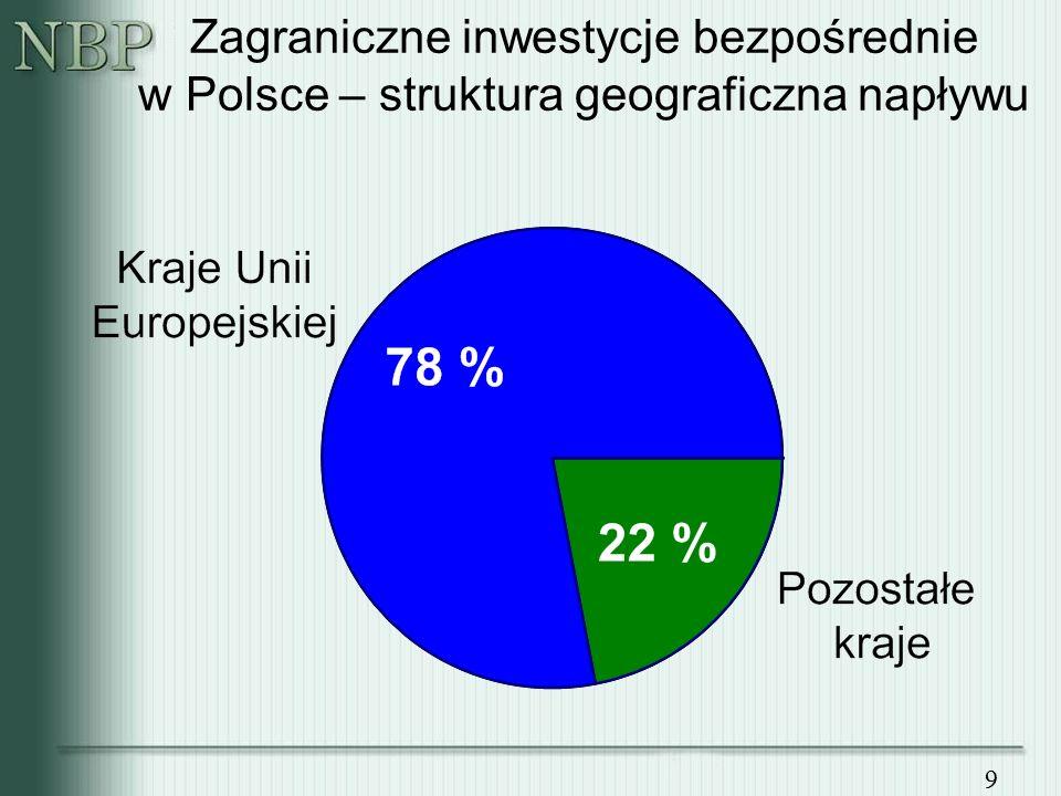 9 Zagraniczne inwestycje bezpośrednie w Polsce – struktura geograficzna napływu