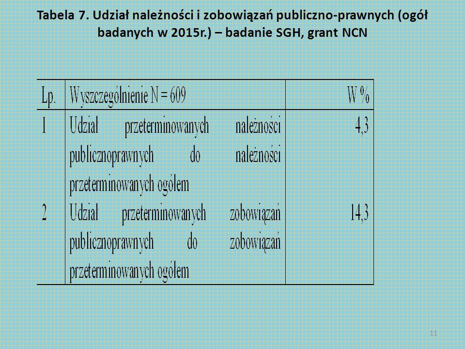Tabela 7. Udział należności i zobowiązań publiczno-prawnych (ogół badanych w 2015r.) – badanie SGH, grant NCN 11