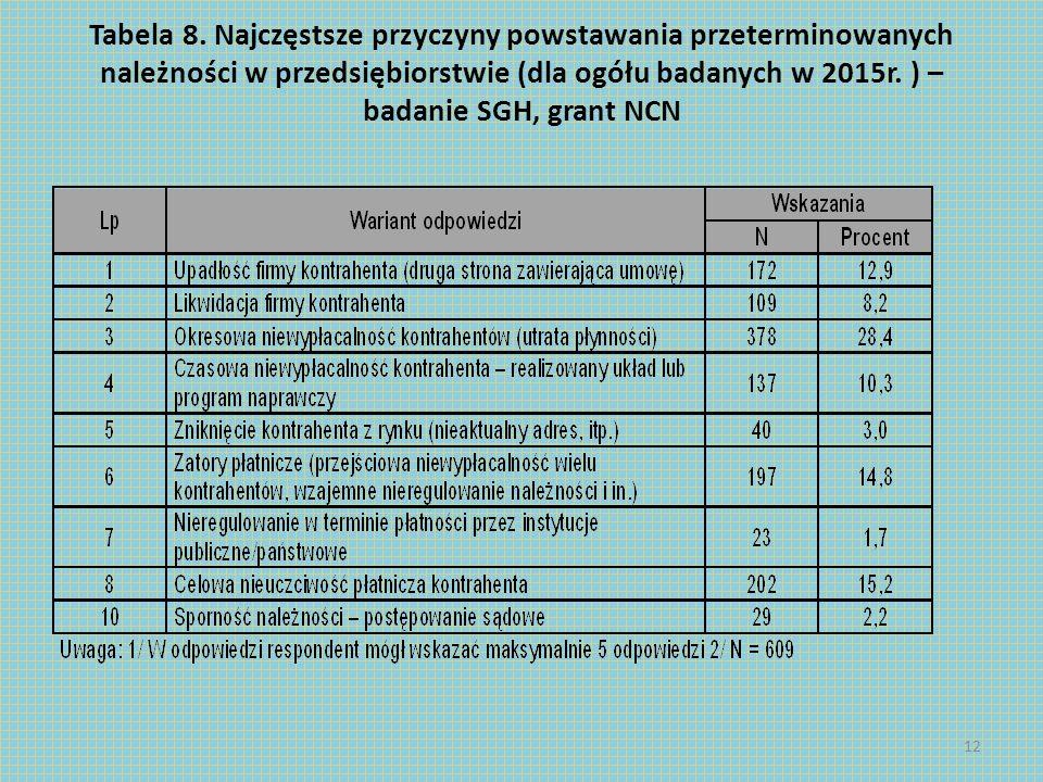 Tabela 8. Najczęstsze przyczyny powstawania przeterminowanych należności w przedsiębiorstwie (dla ogółu badanych w 2015r. ) – badanie SGH, grant NCN 1