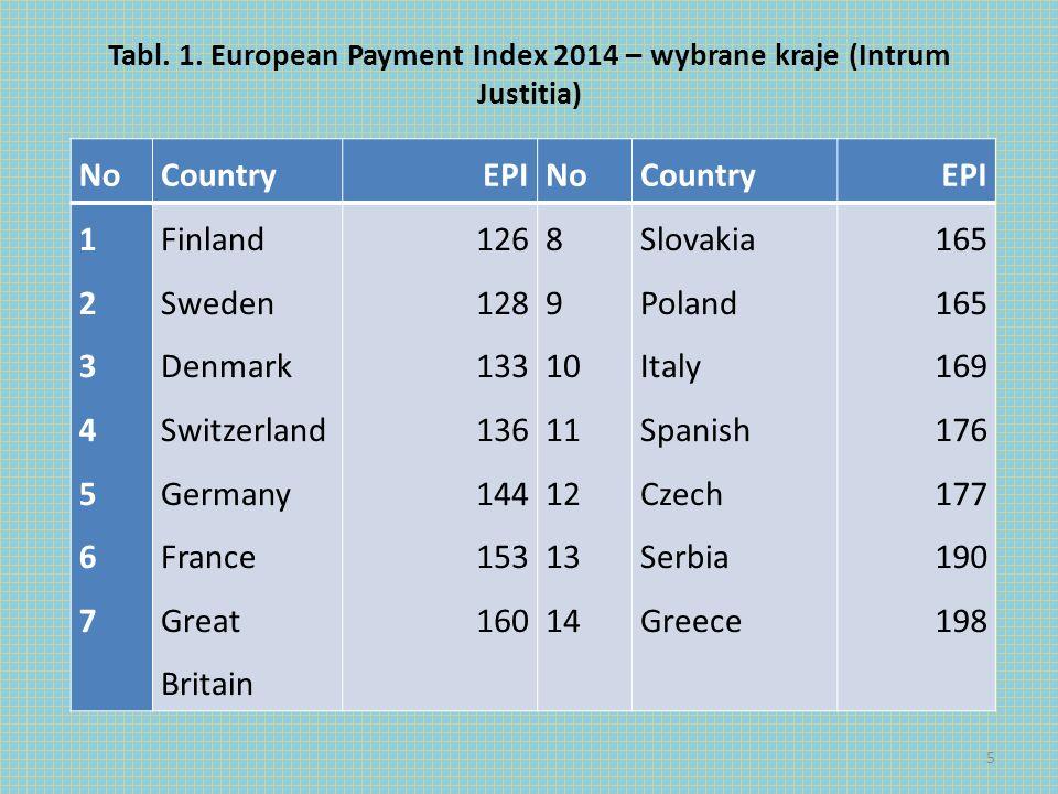 Tabl. 2. European Payment Index in Poland (Intrum Justitia) 6