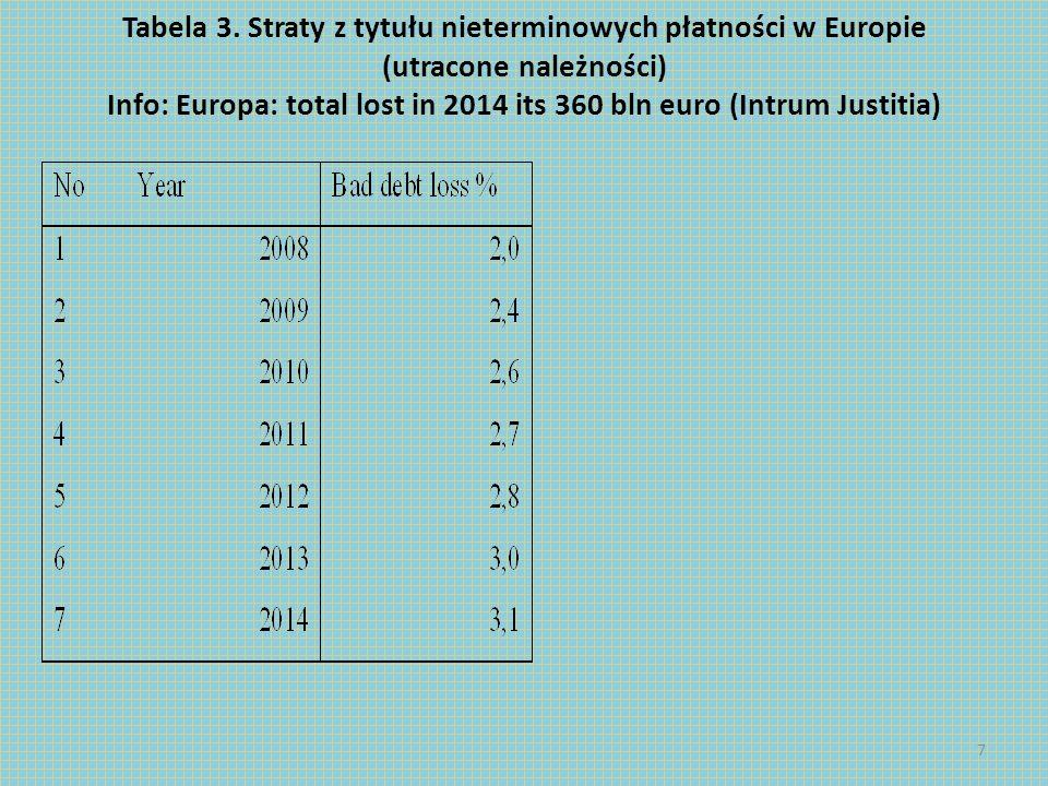 Tabela 3. Straty z tytułu nieterminowych płatności w Europie (utracone należności) Info: Europa: total lost in 2014 its 360 bln euro (Intrum Justitia)