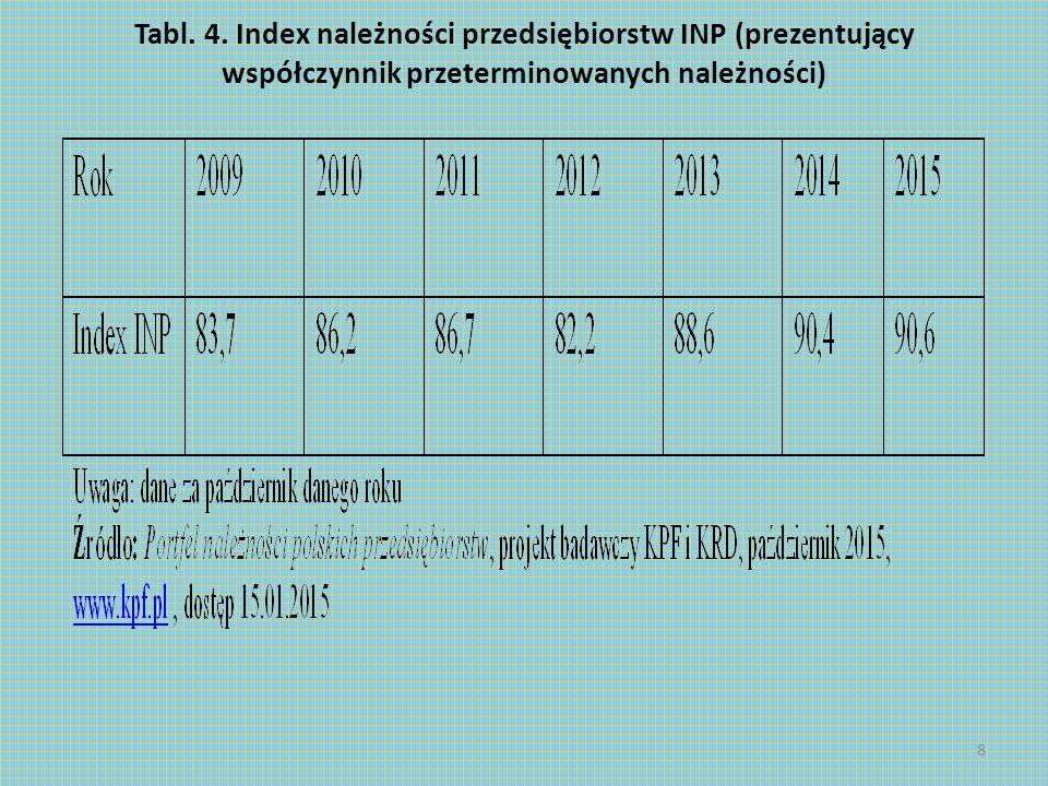 Tabl. 4. Index należności przedsiębiorstw INP (prezentujący współczynnik przeterminowanych należności) 8