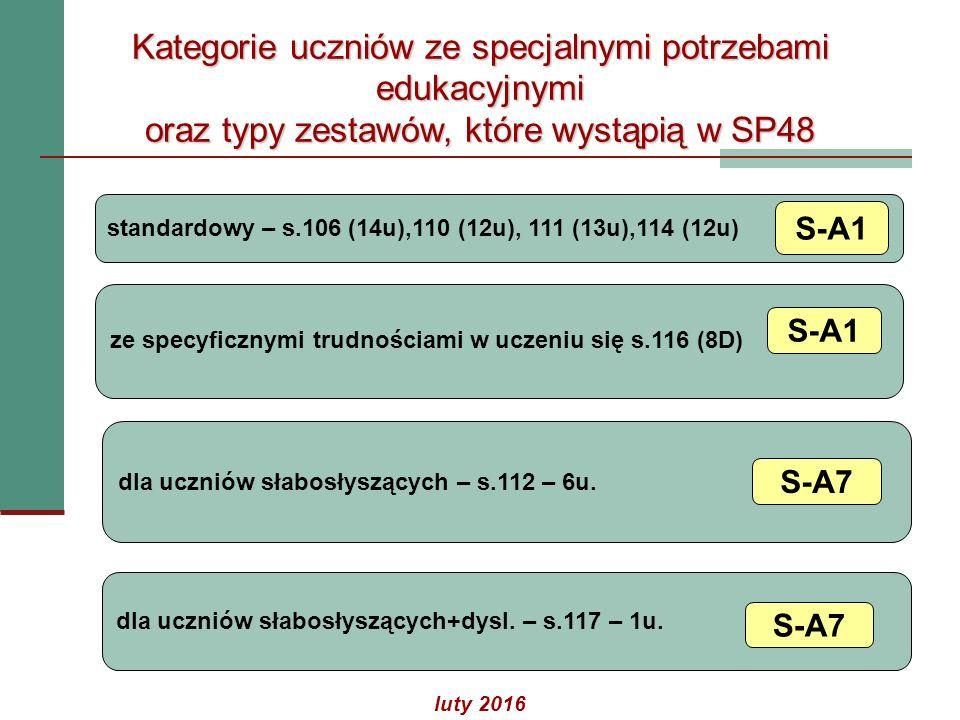 Kategorie uczniów ze specjalnymi potrzebami edukacyjnymi oraz typy zestawów, które wystąpią w SP48 standardowy – s.106 (14u),110 (12u), 111 (13u),114