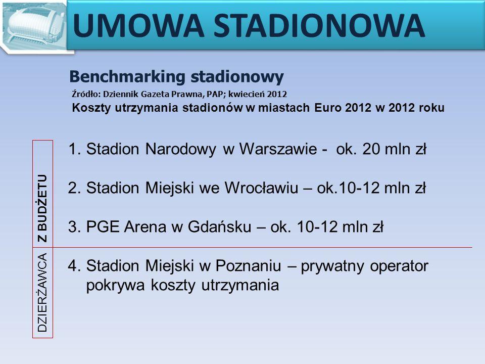 Benchmarking stadionowy Źródło: Dziennik Gazeta Prawna, PAP; kwiecień 2012 UMOWA STADIONOWA 1.Stadion Narodowy w Warszawie - ok.