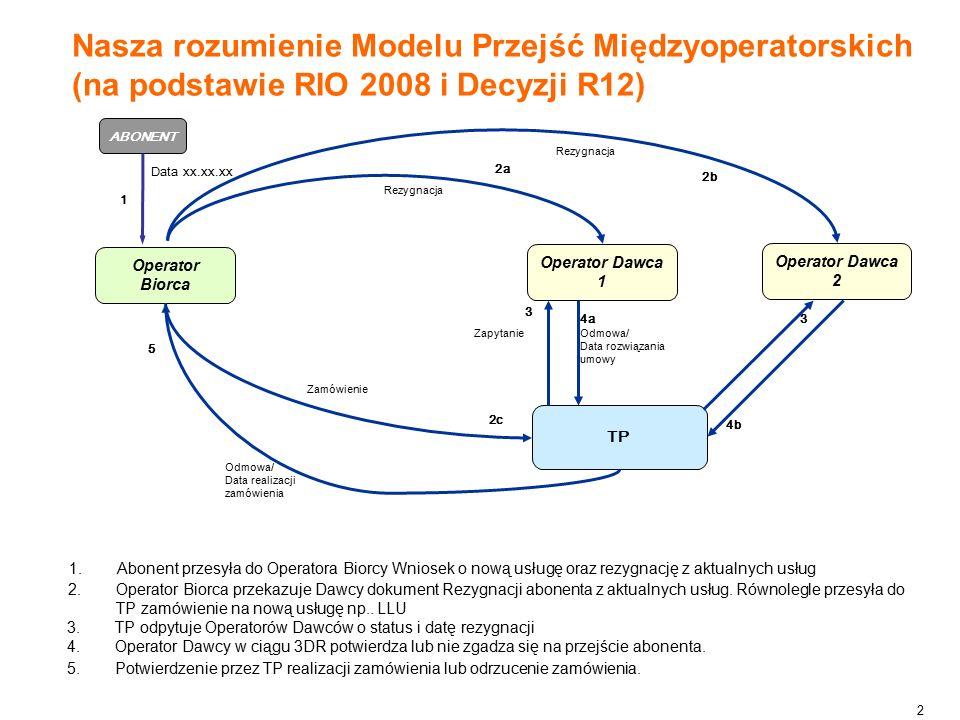 2 Nasza rozumienie Modelu Przejść Międzyoperatorskich (na podstawie RIO 2008 i Decyzji R12) Operator Biorca ABONENT Operator Dawca 2 Operator Dawca 1 R TP Zamówienie ZapytanieOdmowa/ Data rozwiązania umowy Odmowa/ Data realizacji zamówienia 1 2a 2b 2c 3 3 4a 4b 5 Rezygnacja Rezygnacja Data xx.xx.xx 1.Abonent przesyła do Operatora Biorcy Wniosek o nową usługę oraz rezygnację z aktualnych usług 2.Operator Biorca przekazuje Dawcy dokument Rezygnacji abonenta z aktualnych usług.