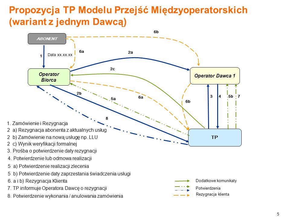 5 Propozycja TP Modelu Przejść Międzyoperatorskich (wariant z jednym Dawcą) 8.