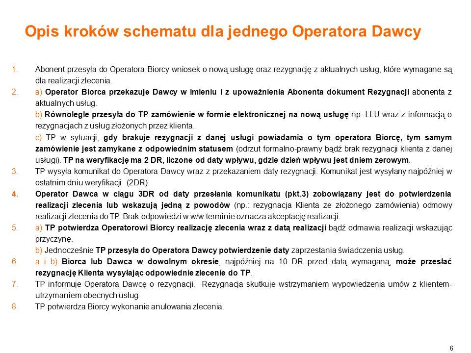 6 Opis kroków schematu dla jednego Operatora Dawcy  Abonent przesyła do Operatora Biorcy wniosek o nową usługę oraz rezygnację z aktualnych usług, które wymagane są dla realizacji zlecenia.