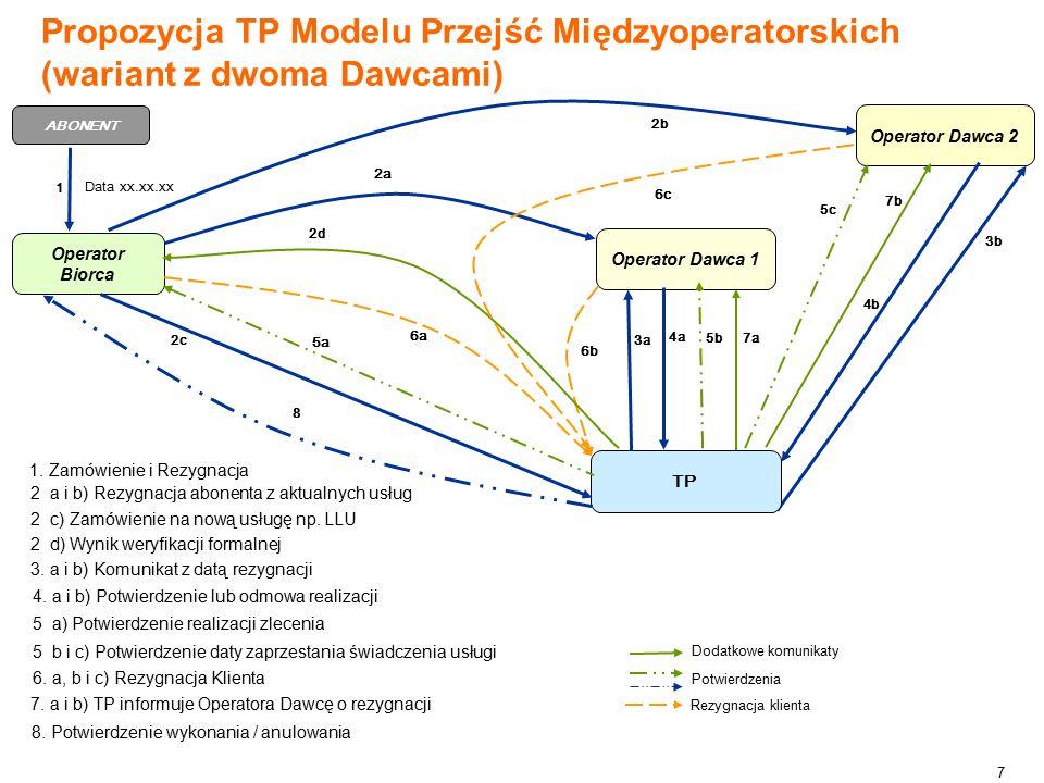 7 Propozycja TP Modelu Przejść Międzyoperatorskich (wariant z dwoma Dawcami) Operator Dawca 2 3b 7b 7a R 4b 5c Operator Biorca ABONENT Operator Dawca 1 R TP 1 3a 4a 2d 2b 5b 6a 8 2a 5a 6b 2c 1.