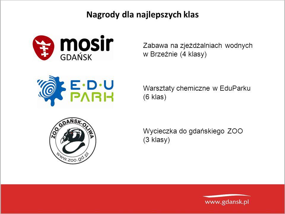 Nagrody dla najlepszych klas Zabawa na zjeżdżalniach wodnych w Brzeźnie (4 klasy) Warsztaty chemiczne w EduParku (6 klas) Wycieczka do gdańskiego ZOO
