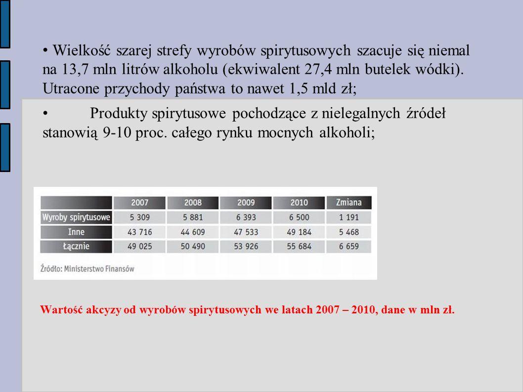 Wartość akcyzy od wyrobów spirytusowych we latach 2007 – 2010, dane w mln zł. Wielkość szarej strefy wyrobów spirytusowych szacuje się niemal na 13,7