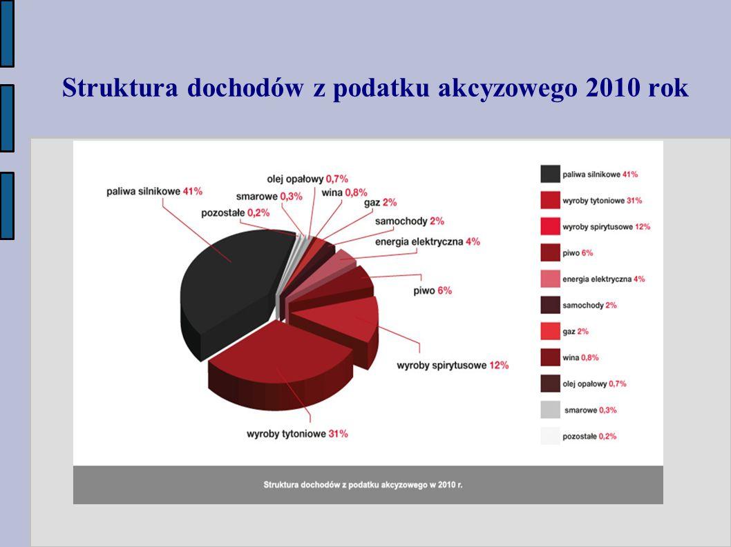 Struktura dochodów z podatku akcyzowego 2010 rok