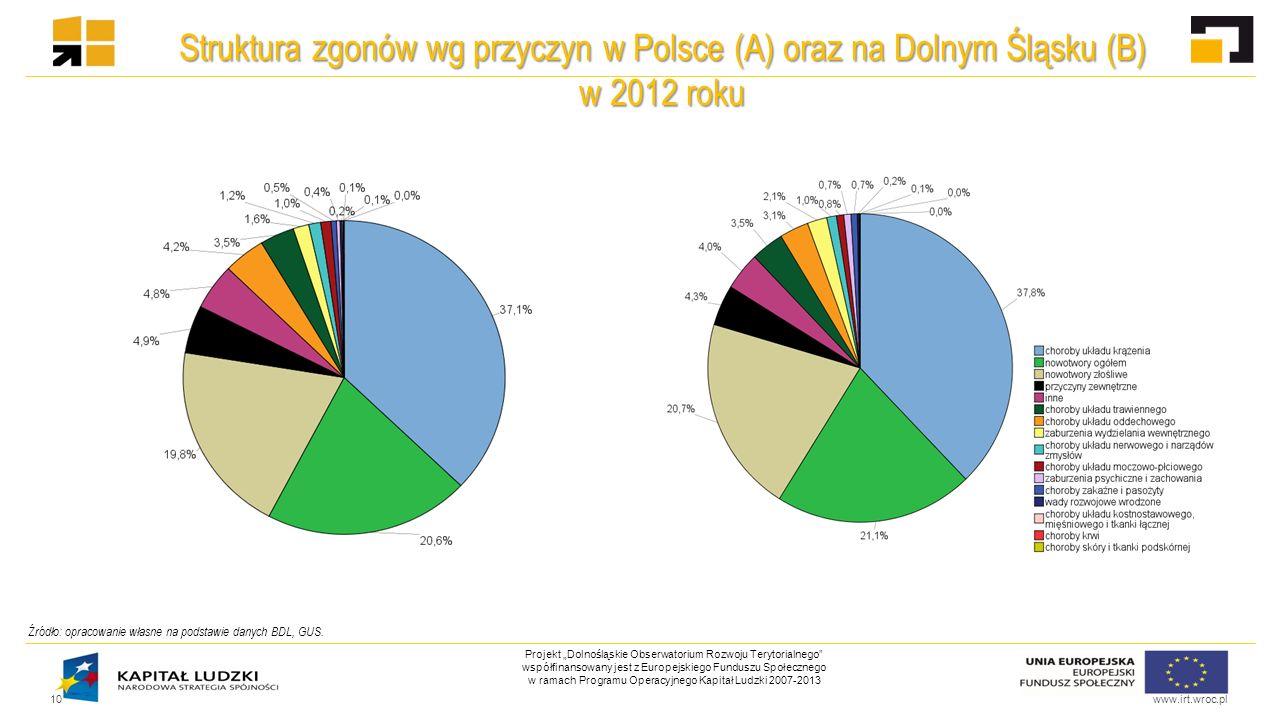 """www.irt.wroc.pl Projekt """"Dolnośląskie Obserwatorium Rozwoju Terytorialnego współfinansowany jest z Europejskiego Funduszu Społecznego w ramach Programu Operacyjnego Kapitał Ludzki 2007-2013 Struktura zgonów wg przyczyn w Polsce (A) oraz na Dolnym Śląsku (B) w 2012 roku 10 Źródło: opracowanie własne na podstawie danych BDL, GUS."""