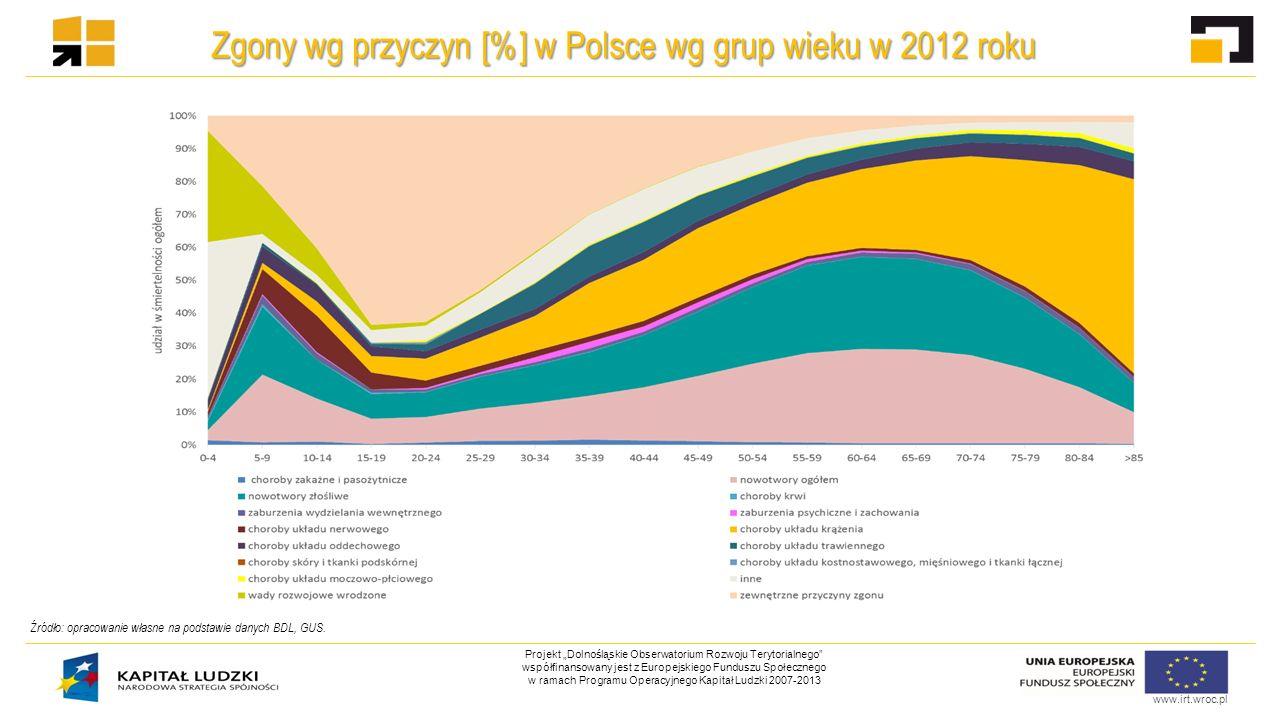 """www.irt.wroc.pl Projekt """"Dolnośląskie Obserwatorium Rozwoju Terytorialnego współfinansowany jest z Europejskiego Funduszu Społecznego w ramach Programu Operacyjnego Kapitał Ludzki 2007-2013 Zgony wg przyczyn [%] w Polsce wg grup wieku w 2012 roku Źródło: opracowanie własne na podstawie danych BDL, GUS."""