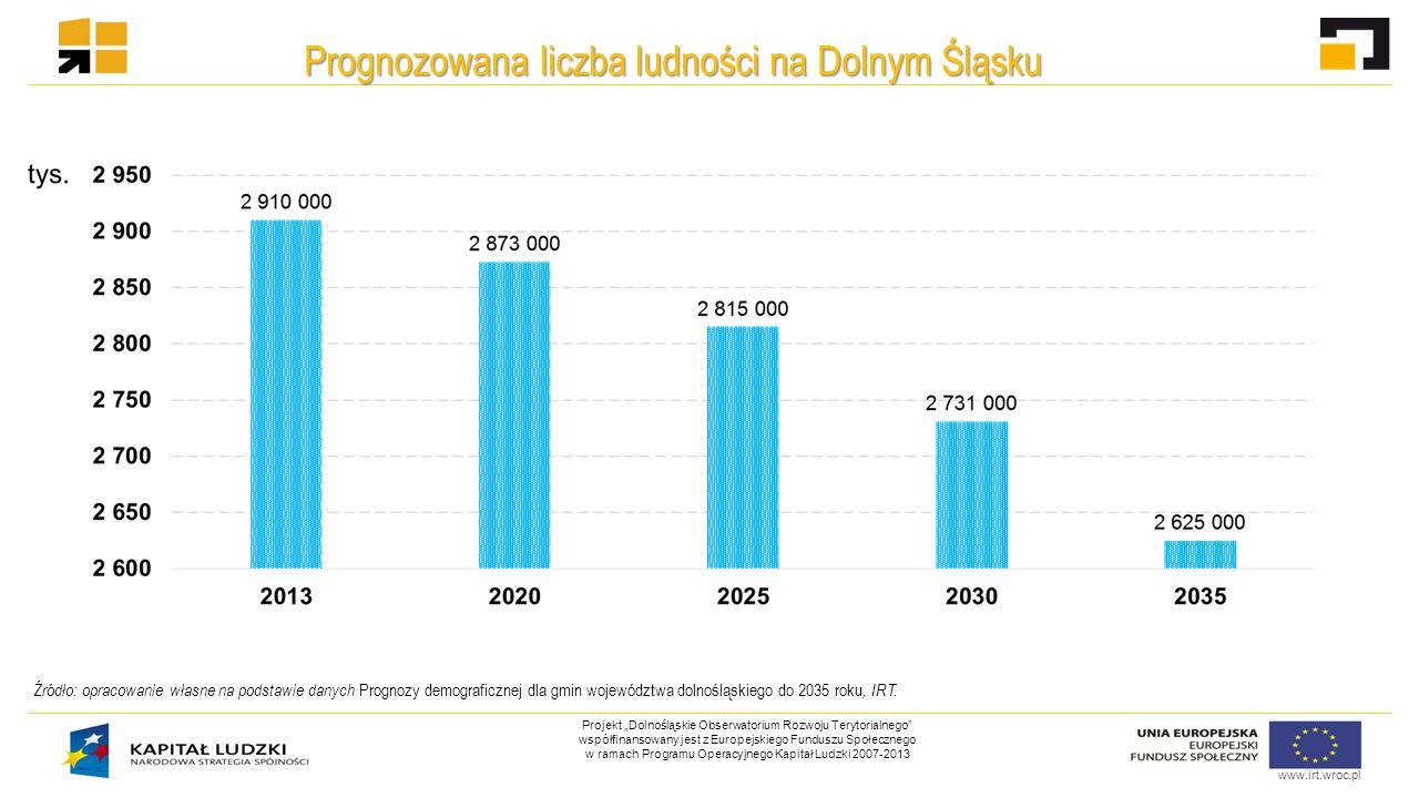 """www.irt.wroc.pl Projekt """"Dolnośląskie Obserwatorium Rozwoju Terytorialnego współfinansowany jest z Europejskiego Funduszu Społecznego w ramach Programu Operacyjnego Kapitał Ludzki 2007-2013 Udział miażdżycy jako przyczyny zgonu w liczbie zgonów ogółem w Polsce i regionach w latach 1999-2012 Źródło: opracowanie własne na podstawie danych BDL, GUS."""