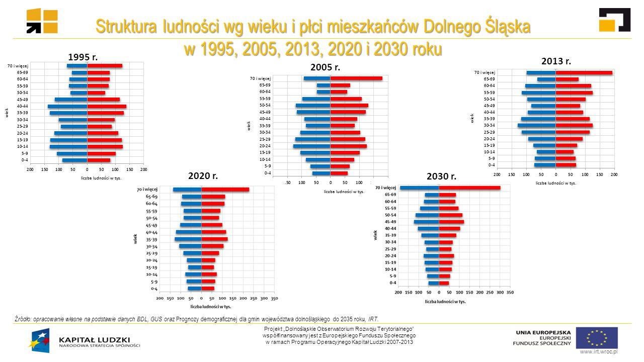 """www.irt.wroc.pl Projekt """"Dolnośląskie Obserwatorium Rozwoju Terytorialnego współfinansowany jest z Europejskiego Funduszu Społecznego w ramach Programu Operacyjnego Kapitał Ludzki 2007-2013 Struktura ludności wg ekonomicznych grup wieku na Dolnym Śląsku w 1995, 1999, 2005, 2013 roku 6 Źródło: opracowanie własne na podstawie danych BDL, GUS oraz Prognozy demograficznej dla gmin województwa dolnośląskiego do 2035 roku, IRT.."""