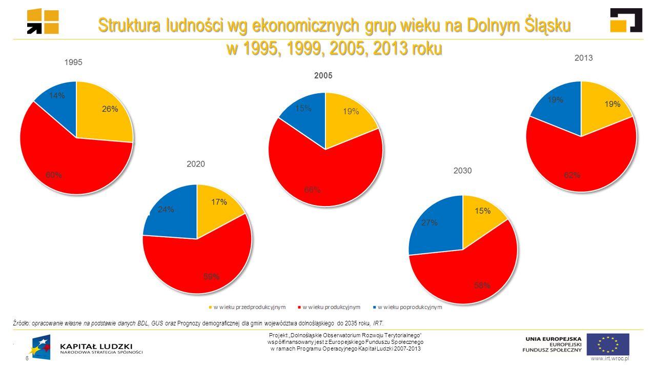 """www.irt.wroc.pl Projekt """"Dolnośląskie Obserwatorium Rozwoju Terytorialnego współfinansowany jest z Europejskiego Funduszu Społecznego w ramach Programu Operacyjnego Kapitał Ludzki 2007-2013 Zależność między liczbą zgonów ogółem [na 1 tys."""