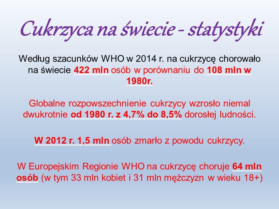 Cukrzyca na świecie - statystyki Według szacunków WHO w 2014 r.