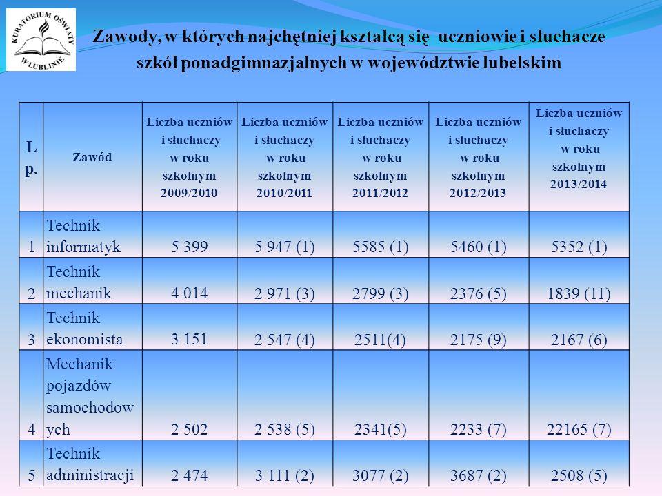 16/25 Zawody, w których najchętniej kształcą się uczniowie i słuchacze szkół ponadgimnazjalnych w województwie lubelskim L p.