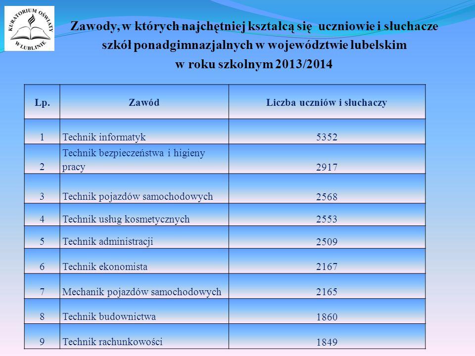 Zawody, w których najchętniej kształcą się uczniowie i słuchacze szkół ponadgimnazjalnych w województwie lubelskim w roku szkolnym 2013/2014 Lp.Zawód Liczba uczniów i słuchaczy 1Technik informatyk 5352 2 Technik bezpieczeństwa i higieny pracy 2917 3Technik pojazdów samochodowych 2568 4Technik usług kosmetycznych 2553 5Technik administracji 2509 6Technik ekonomista 2167 7Mechanik pojazdów samochodowych 2165 8Technik budownictwa 1860 9Technik rachunkowości 1849