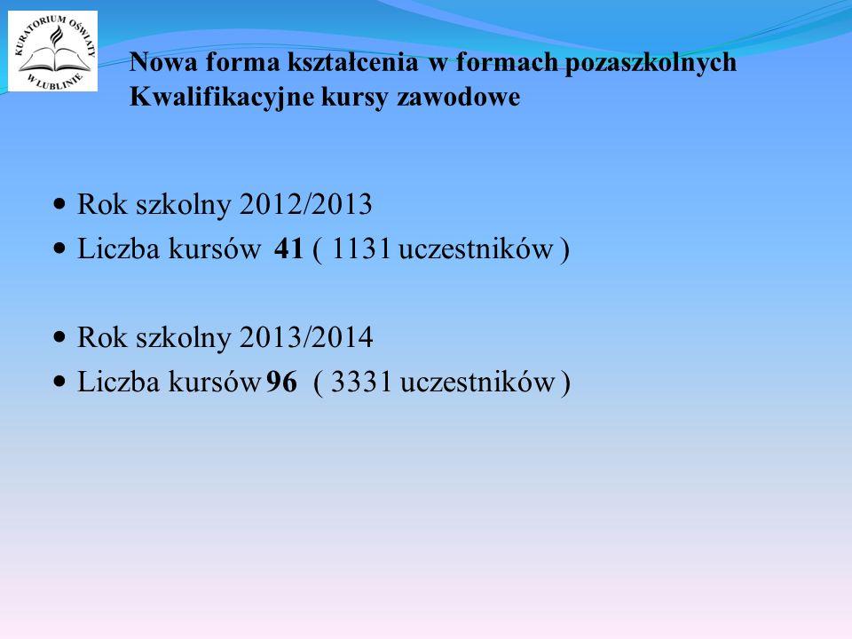 Nowa forma kształcenia w formach pozaszkolnych Kwalifikacyjne kursy zawodowe Rok szkolny 2012/2013 Liczba kursów 41 ( 1131 uczestników ) Rok szkolny 2013/2014 Liczba kursów 96 ( 3331 uczestników )