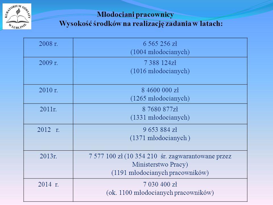 Młodociani pracownicy Wysokość środków na realizację zadania w latach: 2008 r.6 565 256 zł (1004 młodocianych) 2009 r.7 388 124zł (1016 młodocianych) 2010 r.8 4600 000 zł (1265 młodocianych) 2011r.8 7680 877zł (1331 młodocianych) 2012 r.9 653 884 zł (1371 młodocianych ) 2013r.7 577 100 zł (10 354 210 śr.