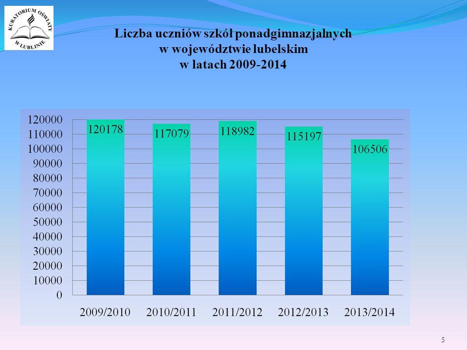 Liczba uczniów szkół ponadgimnazjalnych w województwie lubelskim w latach 2009-2014 5