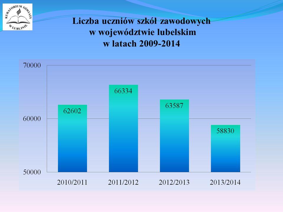 Liczba uczniów szkół zawodowych w województwie lubelskim w latach 2009-2014