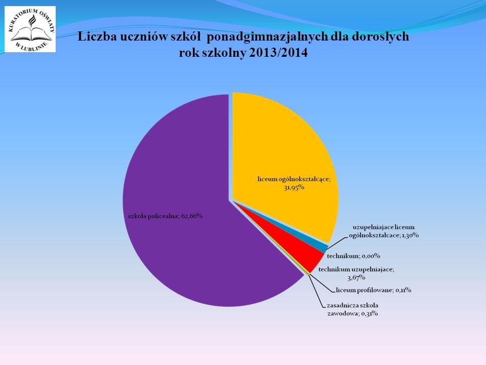 Liczba uczniów szkół ponadgimnazjalnych dla dorosłych rok szkolny 2013/2014