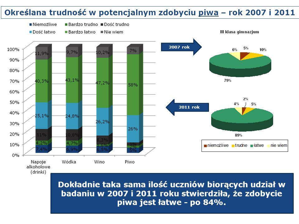 Określana trudność w potencjalnym zdobyciu piwa – rok 2007 i 2011 2011 rok Dokładnie taka sama ilość uczniów biorących udział w badaniu w 2007 i 2011 roku stwierdziła, że zdobycie piwa jest łatwe - po 84%.