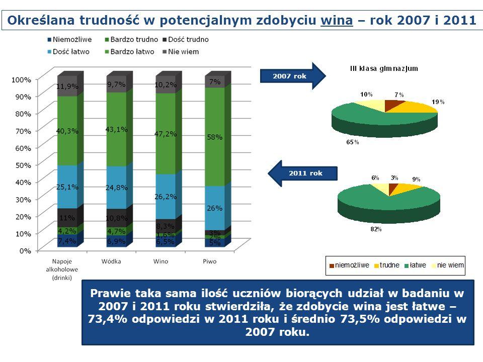 Określana trudność w potencjalnym zdobyciu wina – rok 2007 i 2011 Prawie taka sama ilość uczniów biorących udział w badaniu w 2007 i 2011 roku stwierdziła, że zdobycie wina jest łatwe – 73,4% odpowiedzi w 2011 roku i średnio 73,5% odpowiedzi w 2007 roku.