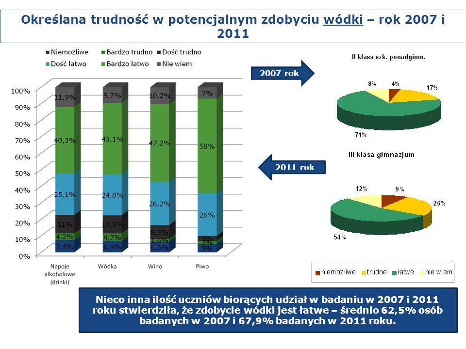 Nieco inna ilość uczniów biorących udział w badaniu w 2007 i 2011 roku stwierdziła, że zdobycie wódki jest łatwe – średnio 62,5% osób badanych w 2007 i 67,9% badanych w 2011 roku.
