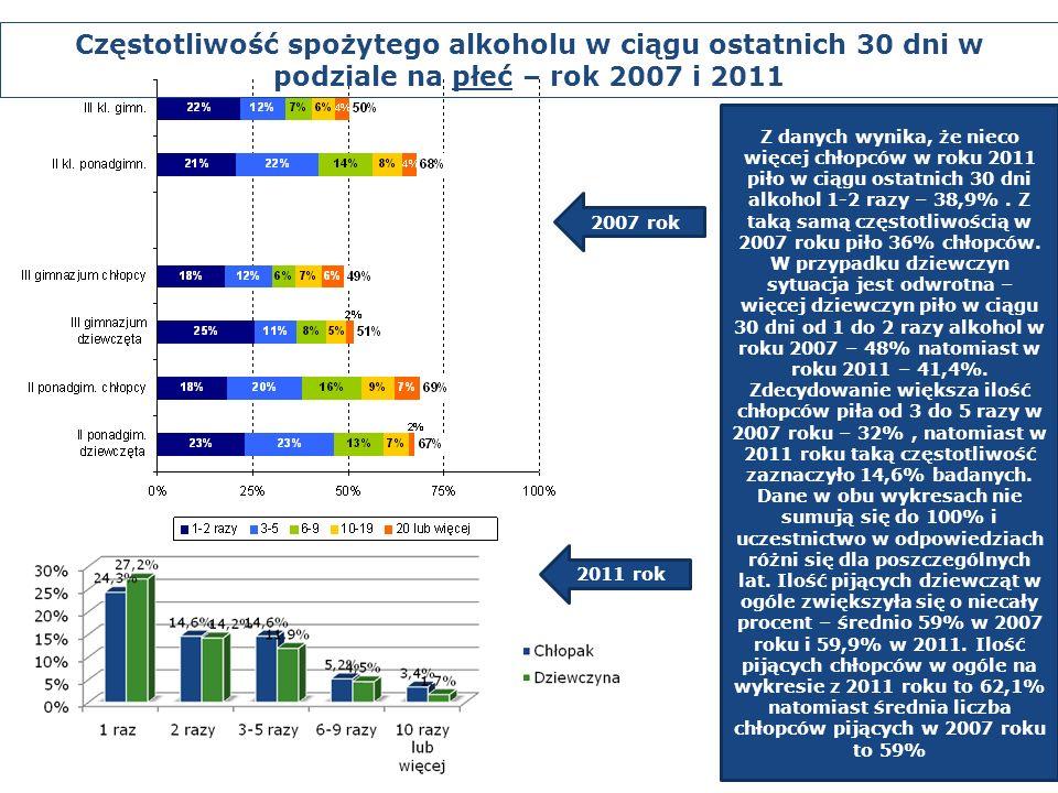 2007 rok Z danych wynika, że nieco więcej chłopców w roku 2011 piło w ciągu ostatnich 30 dni alkohol 1-2 razy – 38,9%. Z taką samą częstotliwością w 2