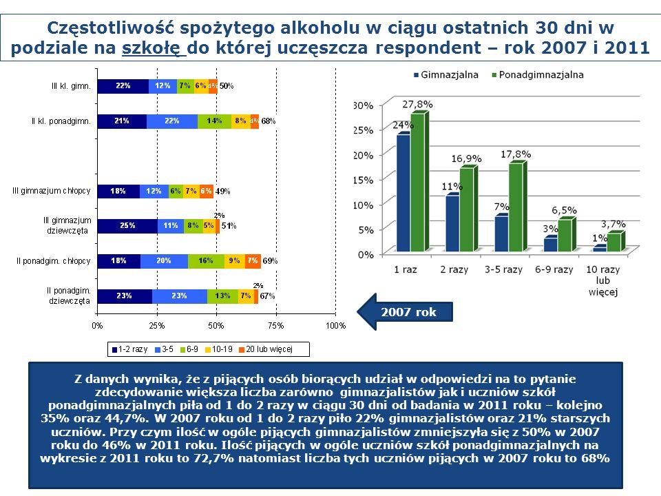 Z danych wynika, że z pijących osób biorących udział w odpowiedzi na to pytanie zdecydowanie większa liczba zarówno gimnazjalistów jak i uczniów szkół ponadgimnazjalnych piła od 1 do 2 razy w ciągu 30 dni od badania w 2011 roku – kolejno 35% oraz 44,7%.