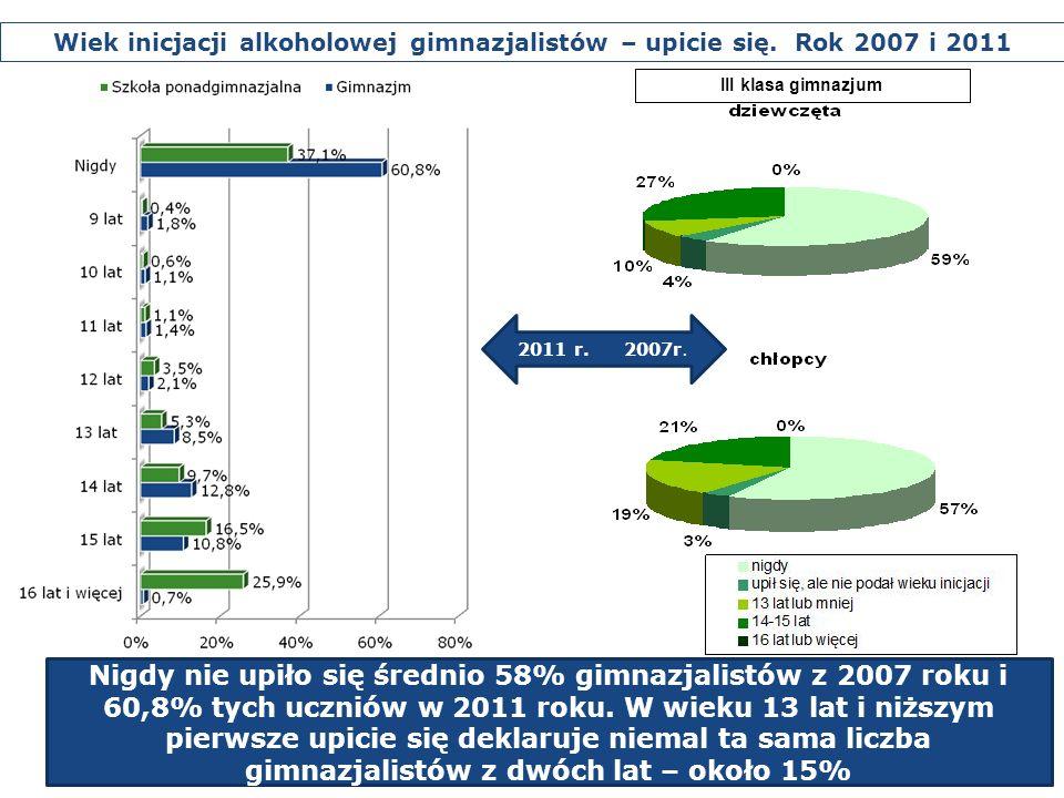 Wiek inicjacji alkoholowej gimnazjalistów – upicie się. Rok 2007 i 2011 2011 r.2007r. Nigdy nie upiło się średnio 58% gimnazjalistów z 2007 roku i 60,