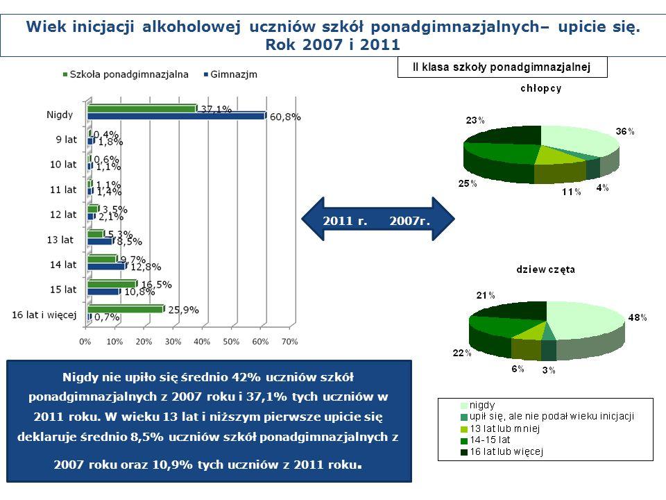 Nigdy nie upiło się średnio 42% uczniów szkół ponadgimnazjalnych z 2007 roku i 37,1% tych uczniów w 2011 roku.