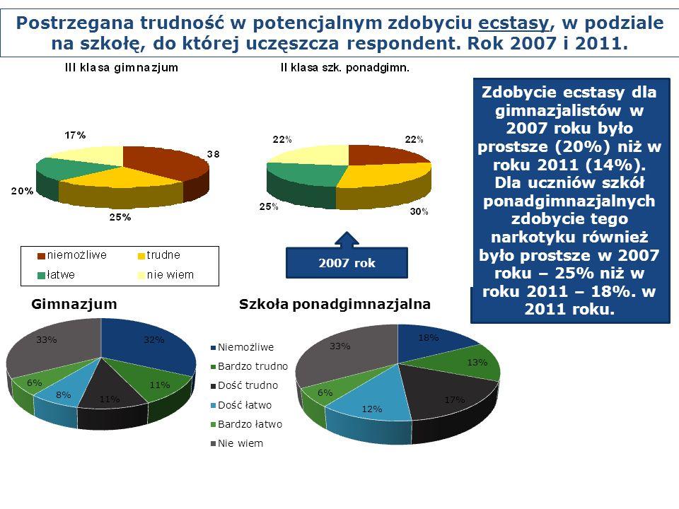 Zdobycie ecstasy dla gimnazjalistów w 2007 roku było prostsze (20%) niż w roku 2011 (14%). Dla uczniów szkół ponadgimnazjalnych zdobycie tego narkotyk