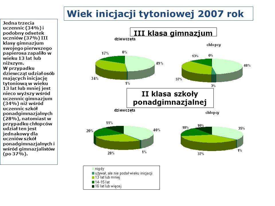 III klasa gimnazjum II klasa szkoły ponadgimnazjalnej Jedna trzecia uczennic (34%) i podobny odsetek uczniów (37%) III klasy gimnazjum swojego pierwsz