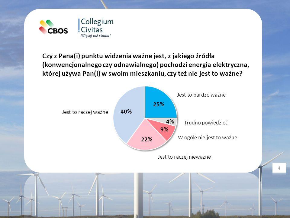 O ile więcej był(a)by Pan(i) skłonny(a) płacić za energię elektryczną, gdyby była to energia ze źródeł odnawialnych.