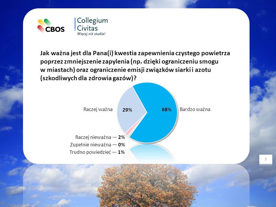 Jak ważna jest dla Pana(i) kwestia zapewnienia czystego powietrza poprzez zmniejszenie zapylenia (np.