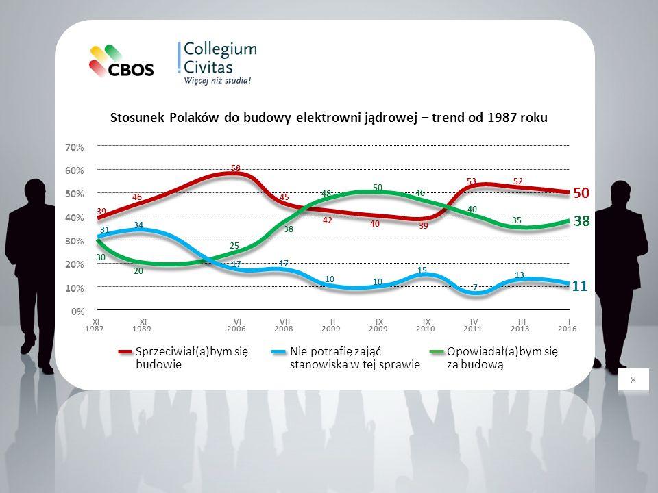 Społeczna ocena źródeł pozyskiwania energii — zmiany ocen pozytywnych w stosunku do 2015 roku Wymiary ocen