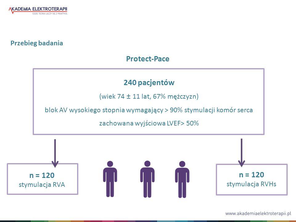 240 pacjentów (wiek 74 ± 11 lat, 67% mężczyzn) blok AV wysokiego stopnia wymagający > 90% stymulacji komór serca zachowana wyjściowa LVEF> 50% n = 120 stymulacja RVHs n = 120 stymulacja RVA Przebieg badania Protect-Pace