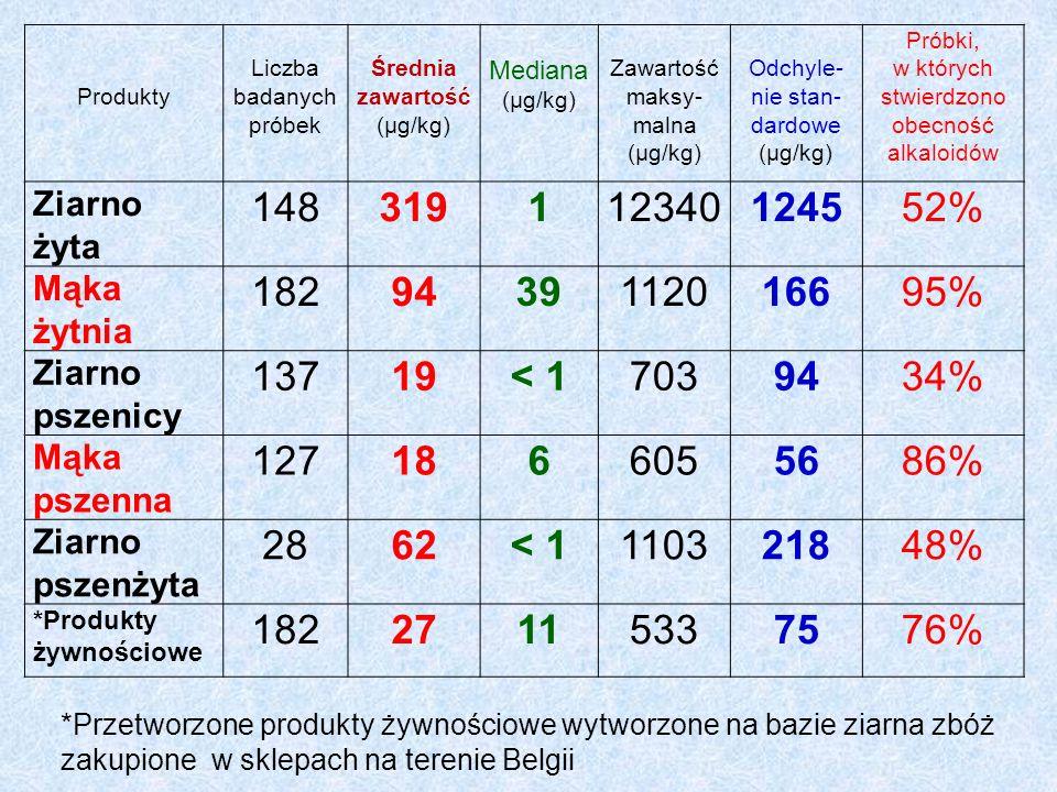 Produkty Liczba badanych próbek Średnia zawartość (µg/kg) Mediana (µg/kg) Zawartość maksy- malna (µg/kg) Odchyle- nie stan- dardowe (µg/kg) Próbki, w których stwierdzono obecność alkaloidów Ziarno żyta 148319112340124552% Mąka żytnia 1829439112016695% Ziarno pszenicy 13719< 17039434% Mąka pszenna 1271866055686% Ziarno pszenżyta 2862< 1110321848% *Produkty żywnościowe 18227115337576% *Przetworzone produkty żywnościowe wytworzone na bazie ziarna zbóż zakupione w sklepach na terenie Belgii
