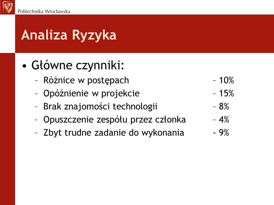 Analiza Ryzyka Główne czynniki: –Różnice w postępach – 10% –Opóźnienie w projekcie – 15% –Brak znajomości technologii– 8% –Opuszczenie zespółu przez c