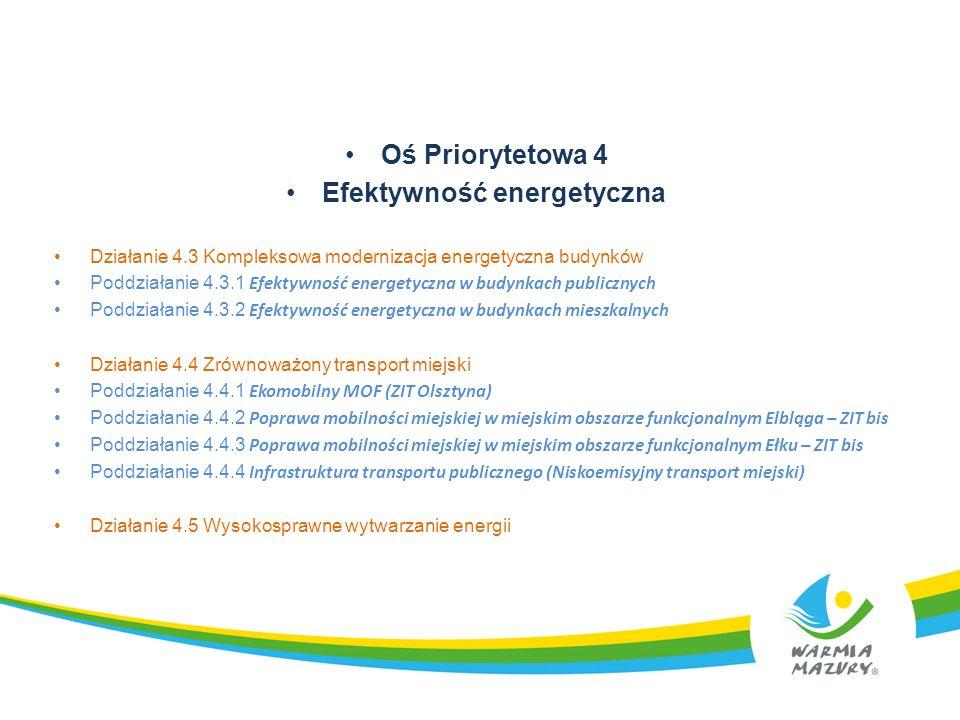Poddziałanie 4.3.2 Efektywność energetyczna w budynkach mieszkalnych Nabór w pierwszym konkursie zakończył się 30 maja.