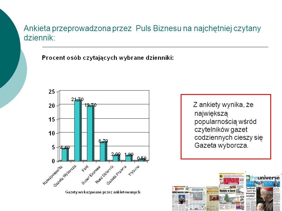 Ankieta przeprowadzona przez Puls Biznesu na najchętniej czytany dziennik: Z ankiety wynika, że największą popularnością wśród czytelników gazet codzi