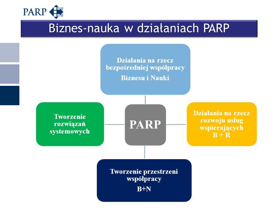 Miejscowość, data Biznes-nauka w działaniach PARP PARP Działania na rzecz bezpośredniej współpracy Biznesu i Nauki Działania na rzecz rozwoju usług ws