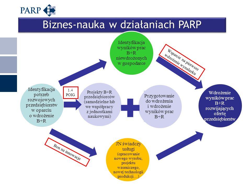 Miejscowość, data Biznes-nauka w działaniach PARP Identyfikacja potrzeb rozwojowych przedsiębiorstw w oparciu o wdrożenie B+R Projekty B+R przedsiębio