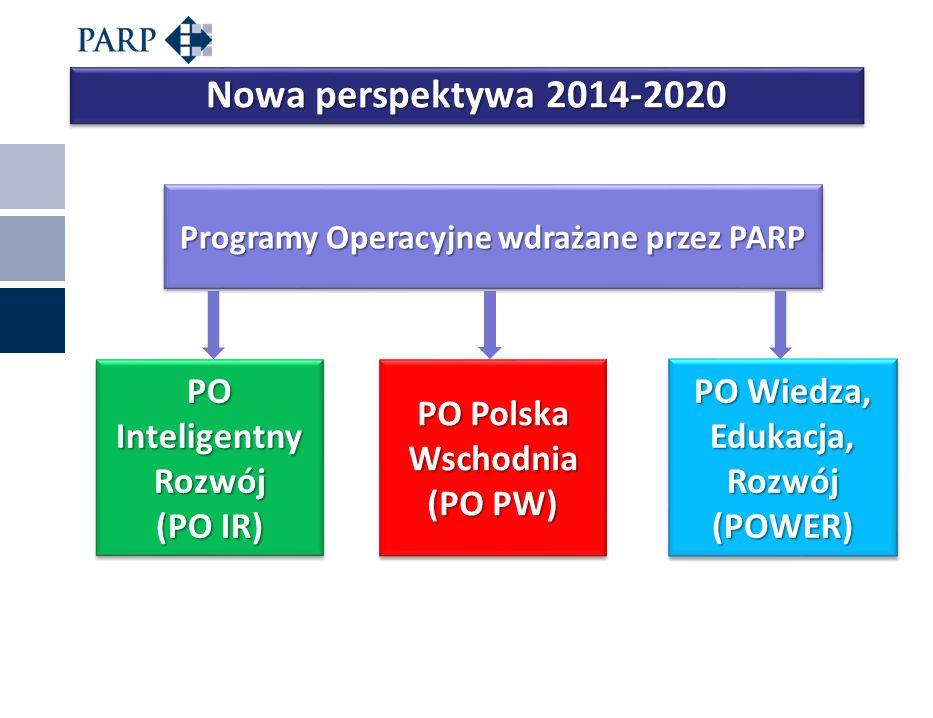 Miejscowość, data Nowa perspektywa 2014-2020 Programy Operacyjne wdrażane przez PARP PO Inteligentny Rozwój (PO IR) PO Inteligentny Rozwój (PO IR) PO