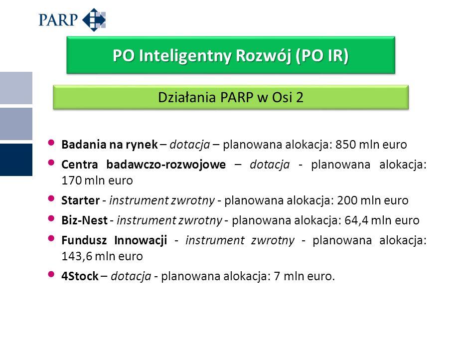 Badania na rynek – dotacja – planowana alokacja: 850 mln euro Centra badawczo-rozwojowe – dotacja - planowana alokacja: 170 mln euro Starter - instrum