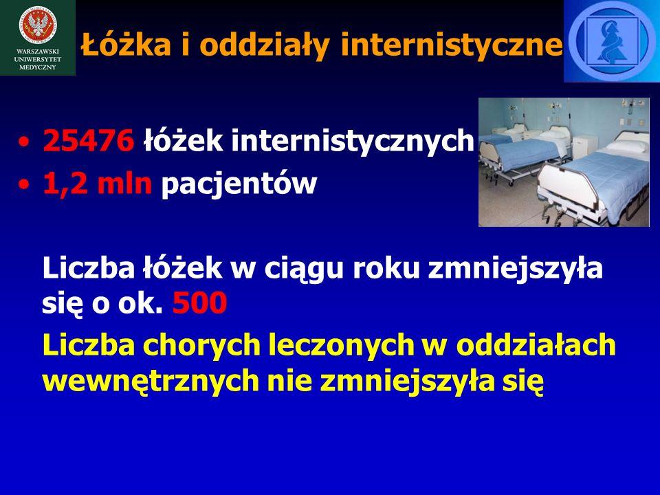 Łóżka i oddziały internistyczne 25476 łóżek internistycznych 1,2 mln pacjentów Liczba łóżek w ciągu roku zmniejszyła się o ok.